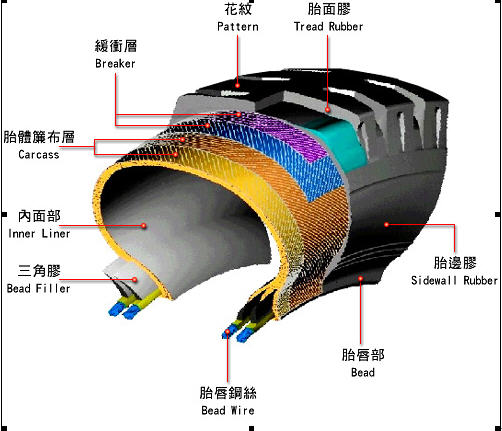 tyre structure